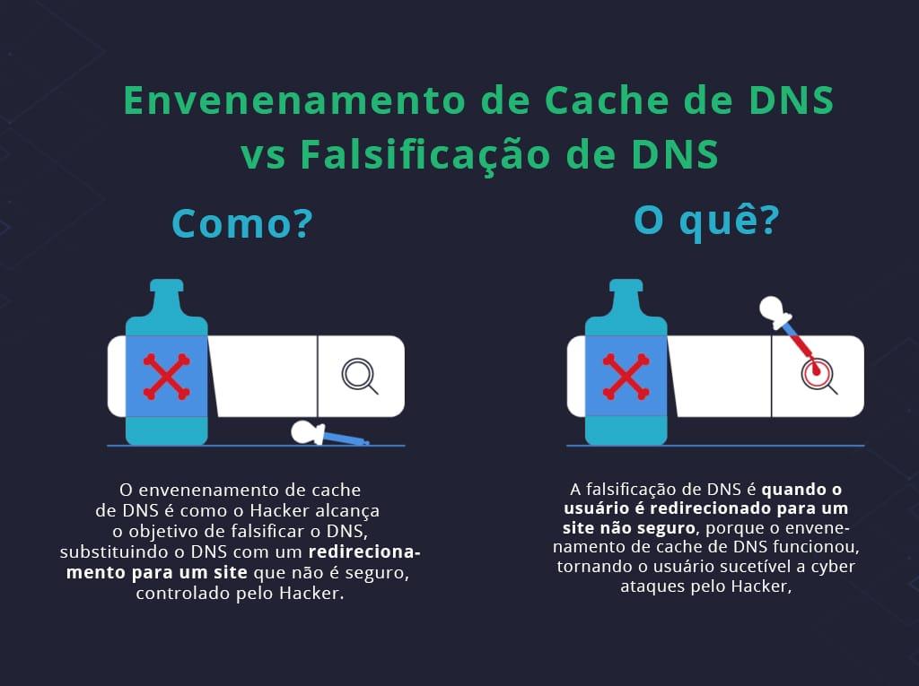 hacker falsificacao dns
