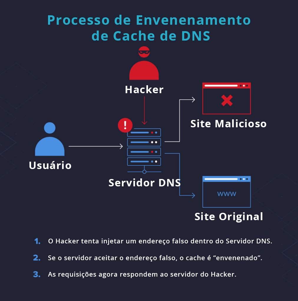 processo hacker dns